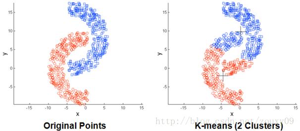 非球状的数据分布