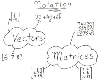 简单线性代数图示